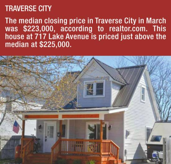 Traverse City Real Estate Market